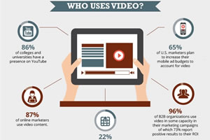 Who uses video